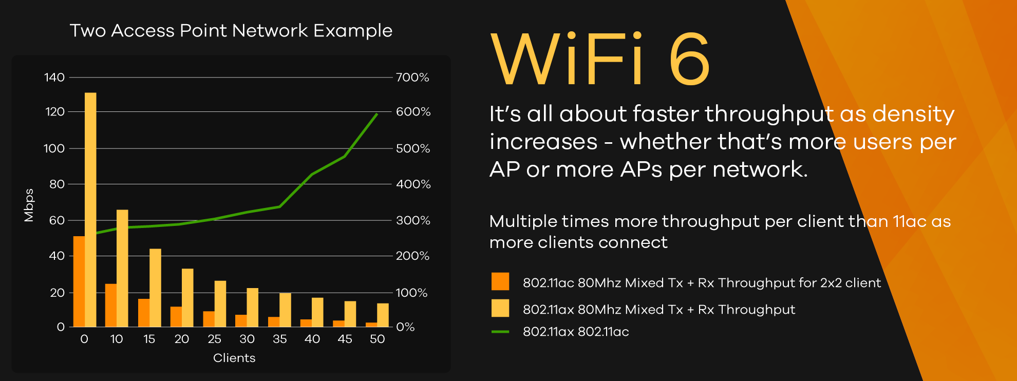 WIFI-6-to-the-Max_Graph-1